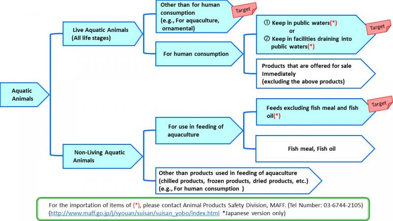 flowchat of target aquatic animals and aquatic animal products