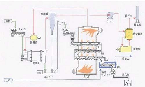 炭化の工程図