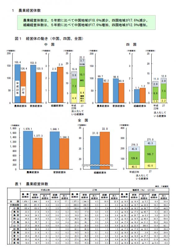 中国四国地域の農業構造本文イメージ1