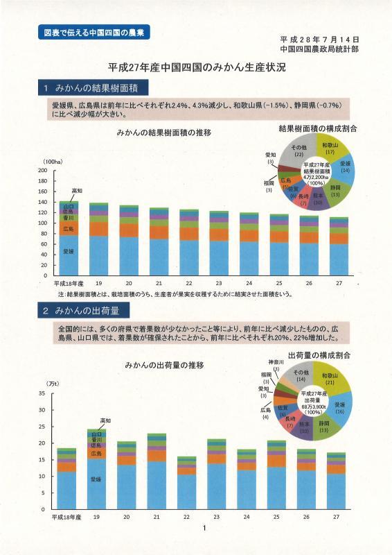 27年産中国四国のみかん生産状況イメージ