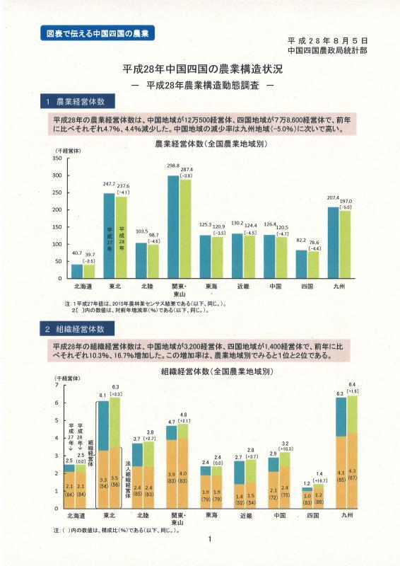 28年中国四国の農業構造状況イメージ
