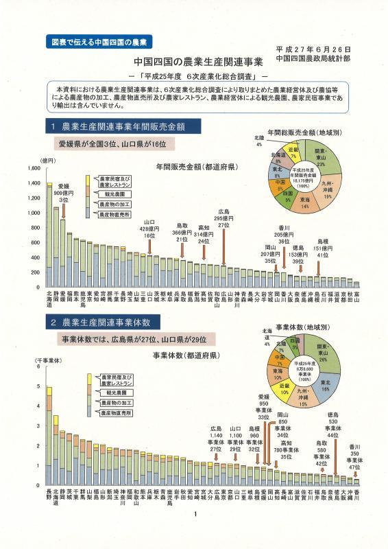 中国四国の農業生産関連事業イメージ
