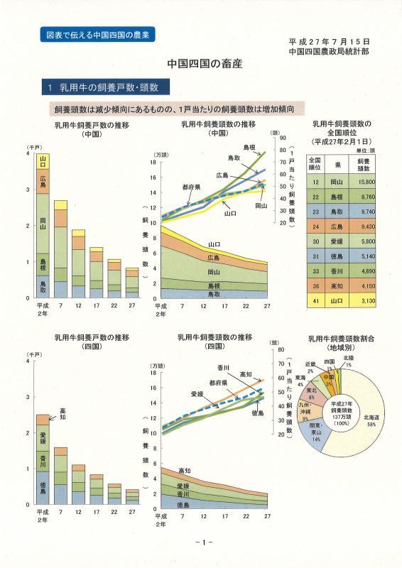 中国四国の畜産イメージ