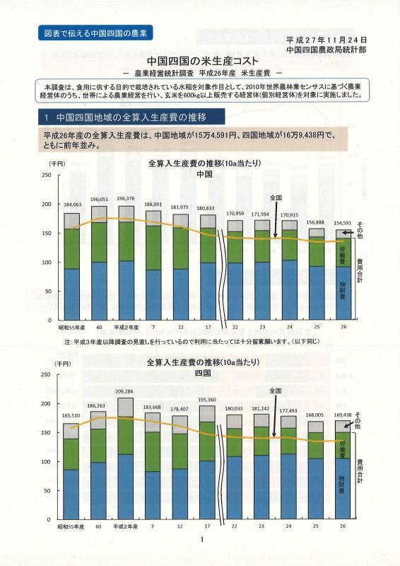 中国四国の米生産コストイメージ