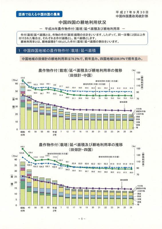 中国四国の耕地利用状況イメージ