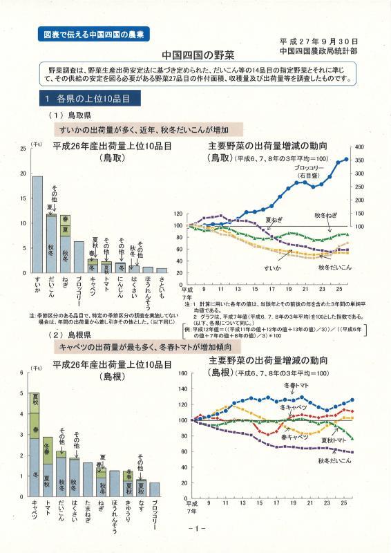 中国四国の野菜イメージ