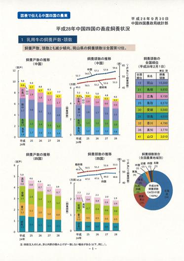 28年中国四国の畜産飼養状況イメージ