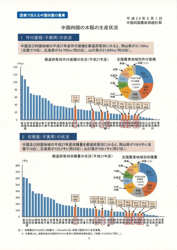 中国四国の水稲の生産状況イメージ