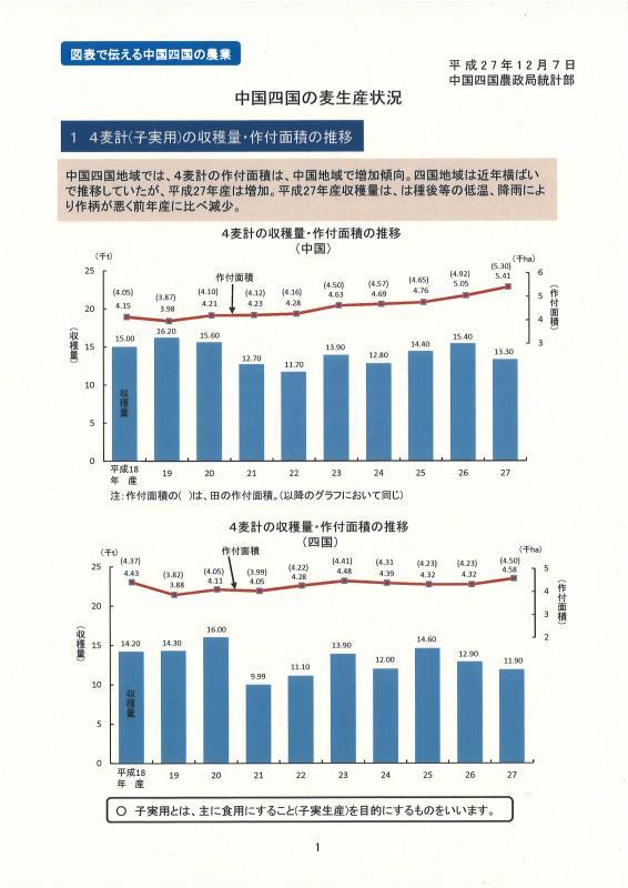 中国四国の麦生産状況イメージ