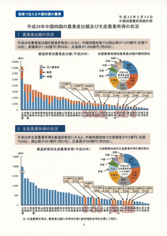 平成26年中国四国の農業産出額及び生産農業所得の状況イメージ
