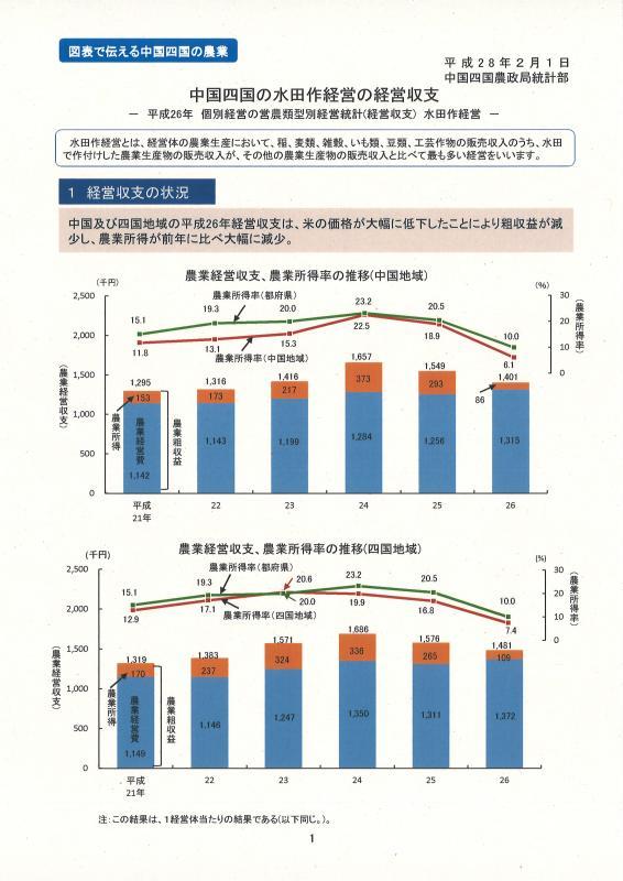 中国四国の水田作経営の経営収支イメージ