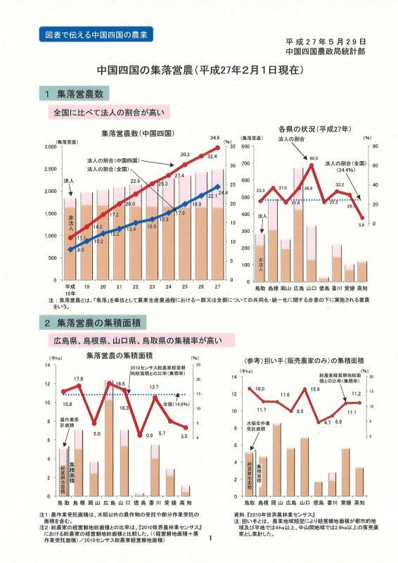 中国四国の集落営農(平成27年2月1日現在)イメージ