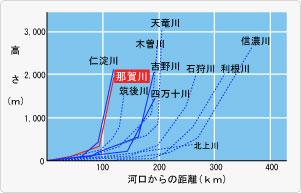 【グラフ】那賀川の河底勾配を全国主要河川と比較