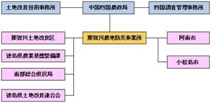 【図】環境配慮への取組関係機関の推進体制