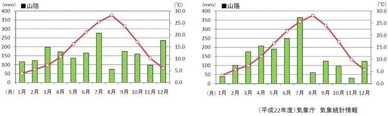 【グラフ】中国地方の降水量・気温