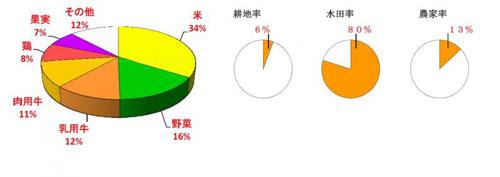 32島根県の農業産出額の内訳・水田率・農家率