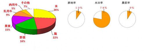 33岡山県の農業産出額の内訳・水田率・農家率