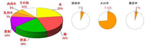 34広島県の農業産出額の内訳・水田率・農家率