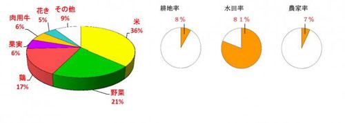 35山口県の農業産出額の内訳・水田率・農家率