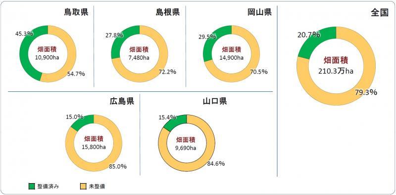 全国と中国地方の畑整備率