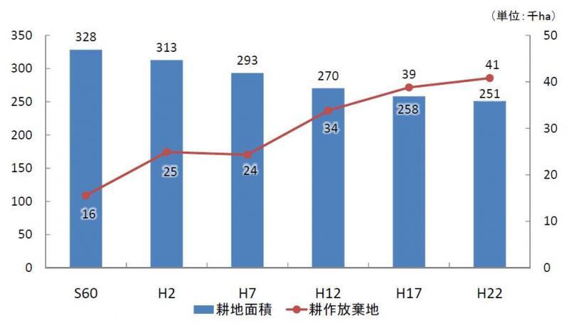 中国管内における耕地面積の推移