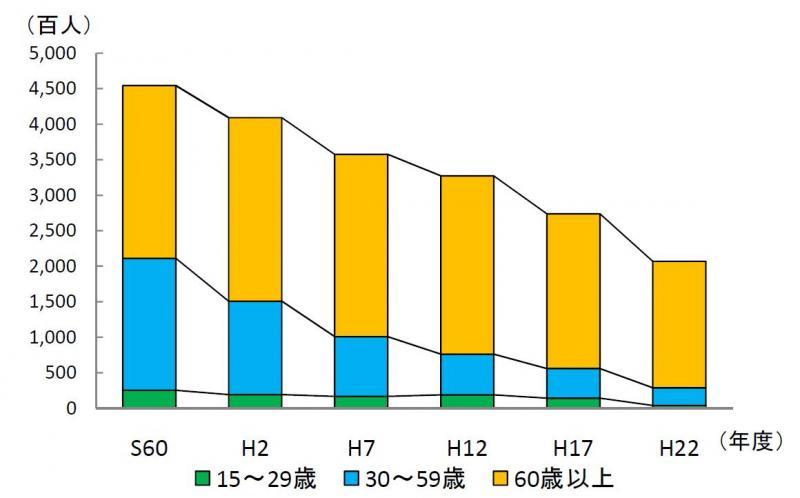 中国管内における年齢別農業就業人口推移