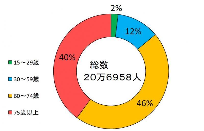 平成22年度における中国管内の年齢別農業就業人口の割合