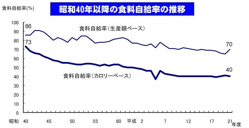 日本の食糧自給率のうつりかわり