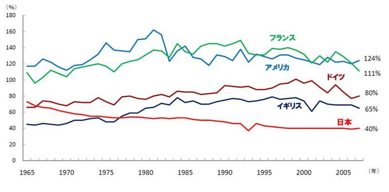 主要先進国の食料自給率の推移(カロリーベース)