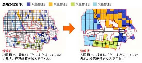 【図】経営体への農地の集積