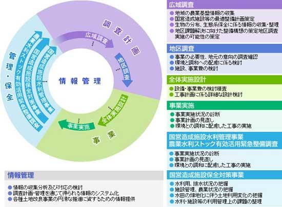 【図】業務の流れ