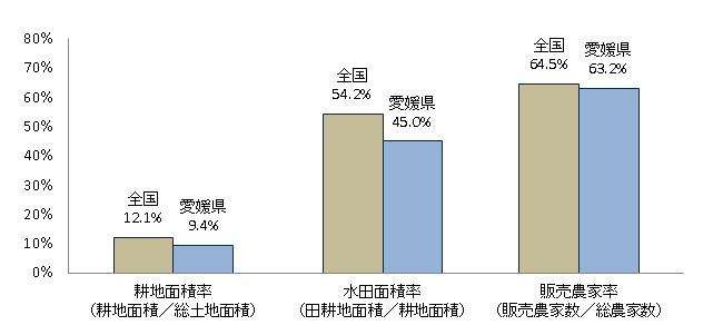 愛媛県の耕地水田販売農家率