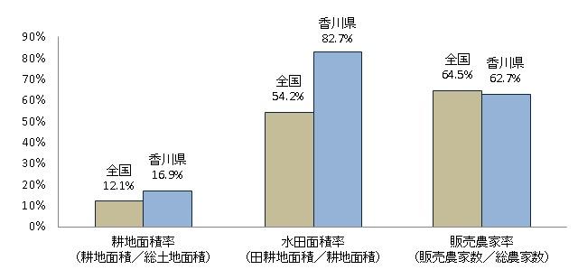 香川県の耕地水田販売農家率