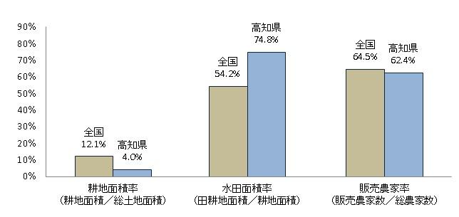 高知県の耕地水田販売農家率