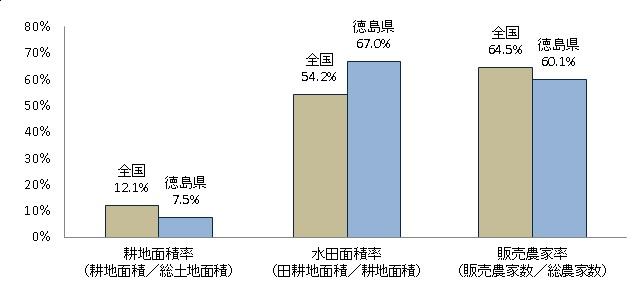 徳島県の耕地水田販売農家率