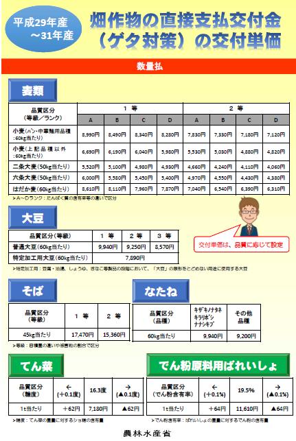平成29年産~31年産 畑作物の直接支払交付金(ゲタ対策)の交付単価