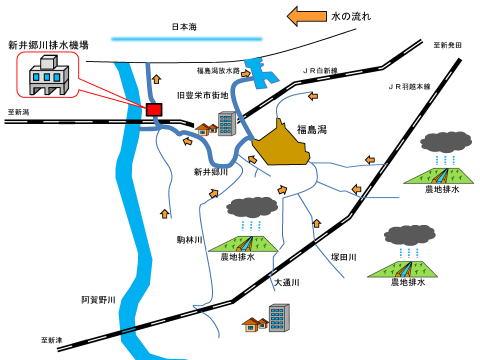 新井郷川排水機場(概略図)