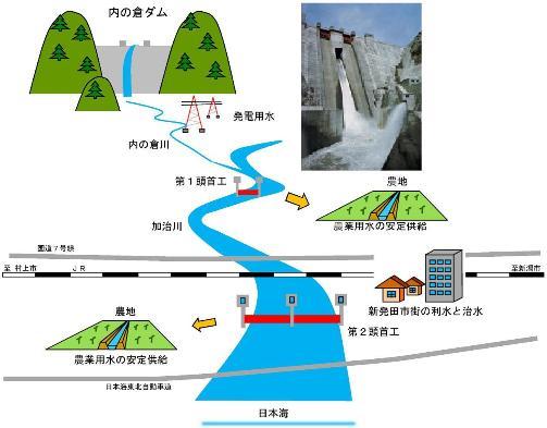 内の倉ダム(概略図)