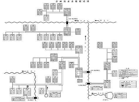 用水計画図