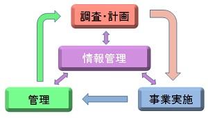 業務の流れ図
