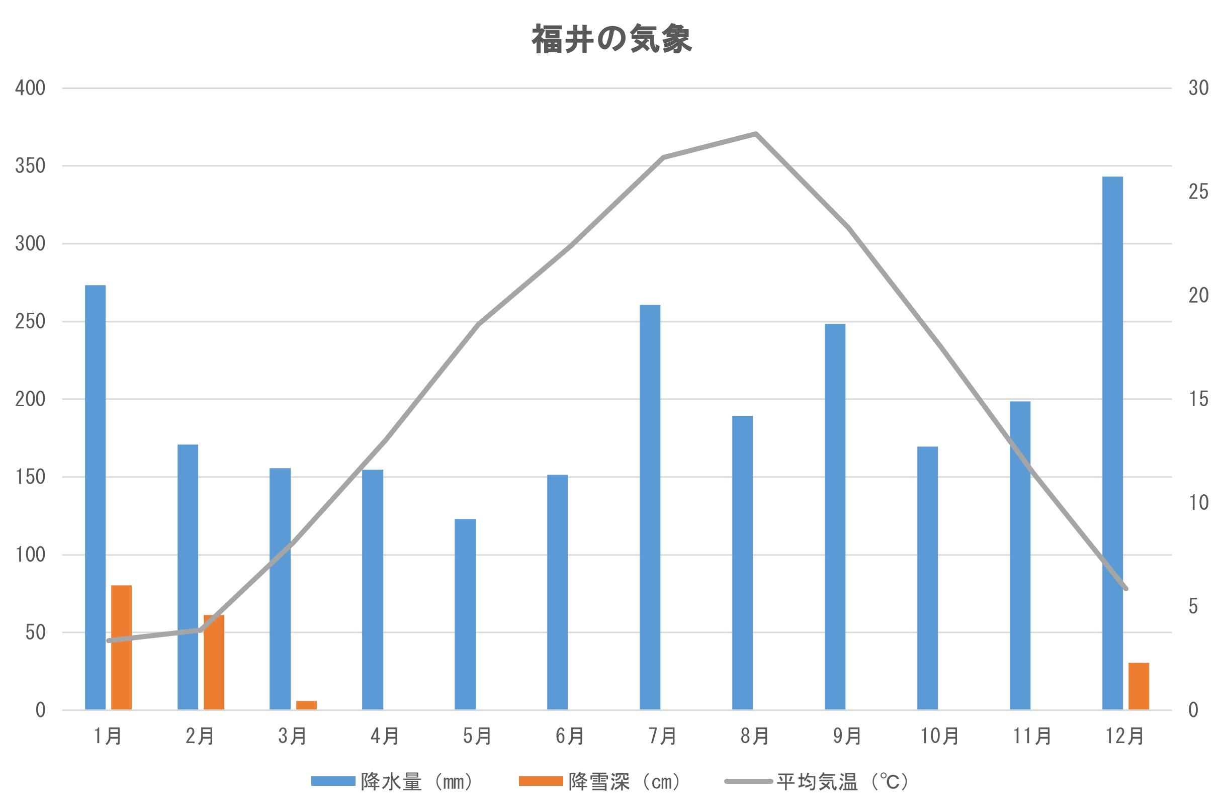 福井の気象