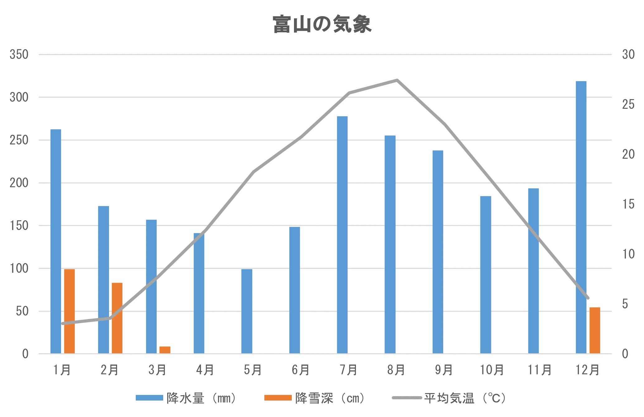 富山の気象