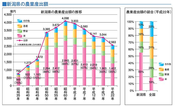 新潟県の農業産出額