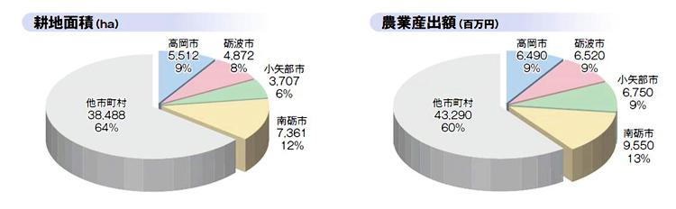 円グラフ(耕地面積&農業産出額)