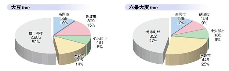円グラフ(大豆&六条大麦)