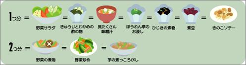 副菜の料理例イラスト