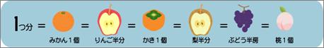 果物の料理例イラスト
