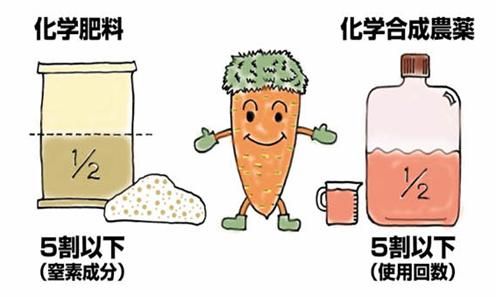 魚沼産コシヒカリの選び方 いまさら聞けない特別栽培米とは?   新着 ...