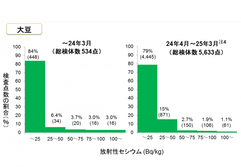 放射性セシウム(Bq/kg)(大豆)