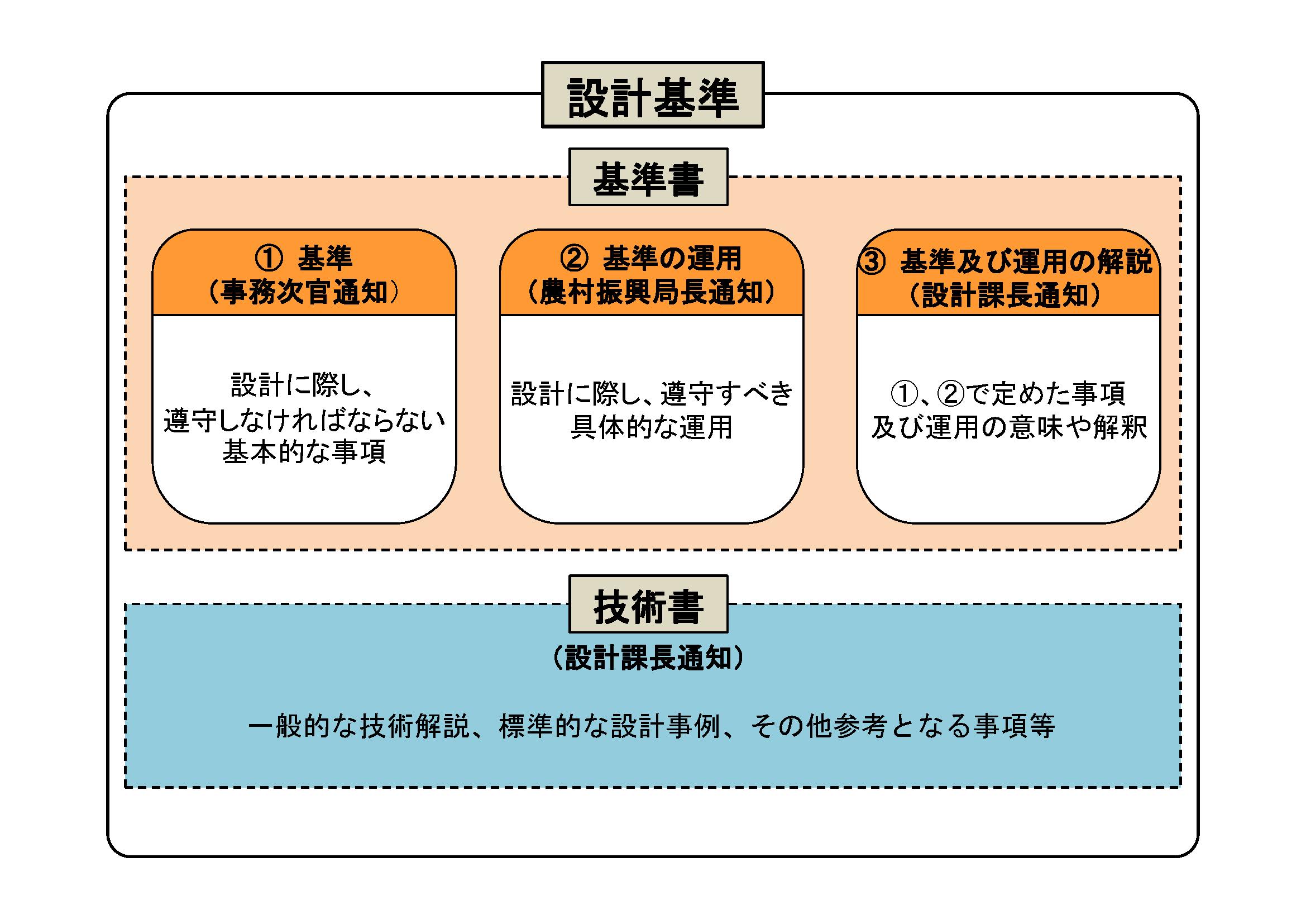 土地改良事業計画設計基準設計:...